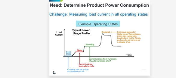 Internet of Things DC Power Consumption