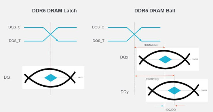 No Center Aligned Writes with DDR5
