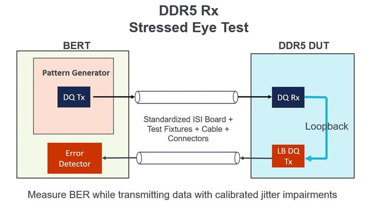 Accurate S-parameter Models Critical for DDR5 Rx Testing