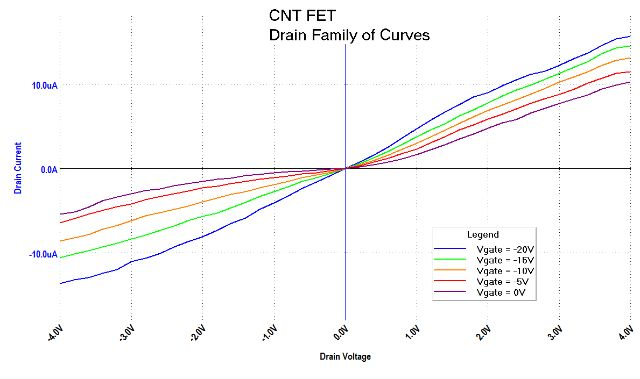 Carbon Nanotube FET family of curves
