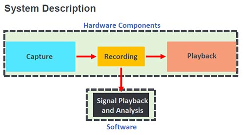 RF record/playback system
