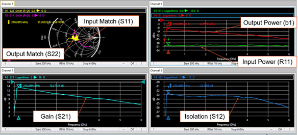 Amplifier-Measurements