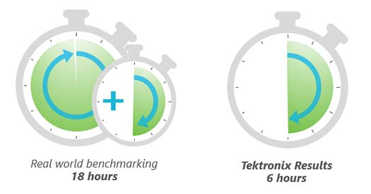 Tektronix' DisplayPort compliance testing is 3 times faster than the competitions