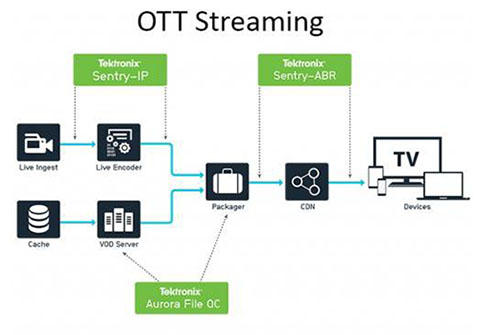 Cloud Video Delivery Quality Control Workflow