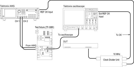 Block diagram of automotive Ethernet transmitter test setup