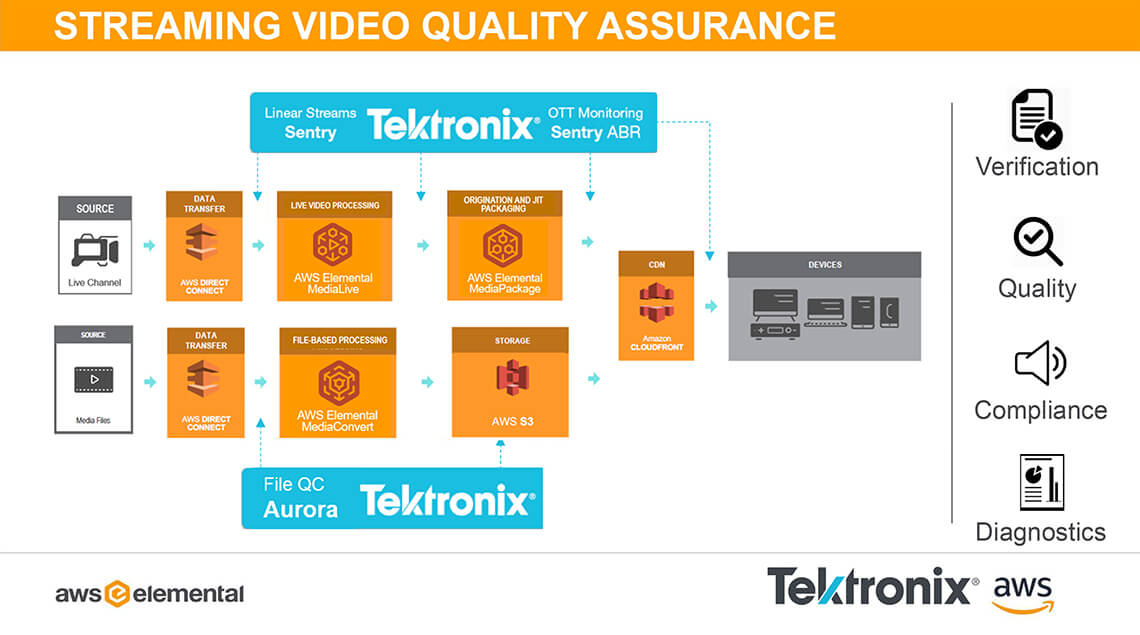 AWS Media Services Streaming Video Assurance with Tektronix