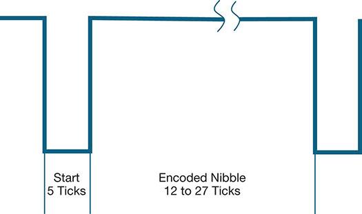 SENT bus nibble encoding