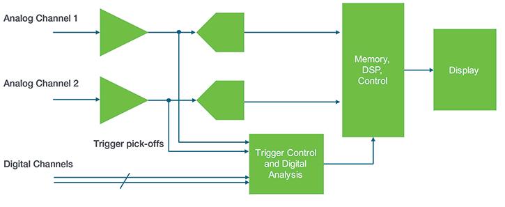 5 Series MSO digital triggering