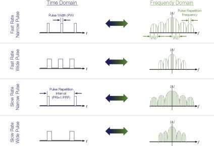 Fundamentals of radar measurement and signal analysis