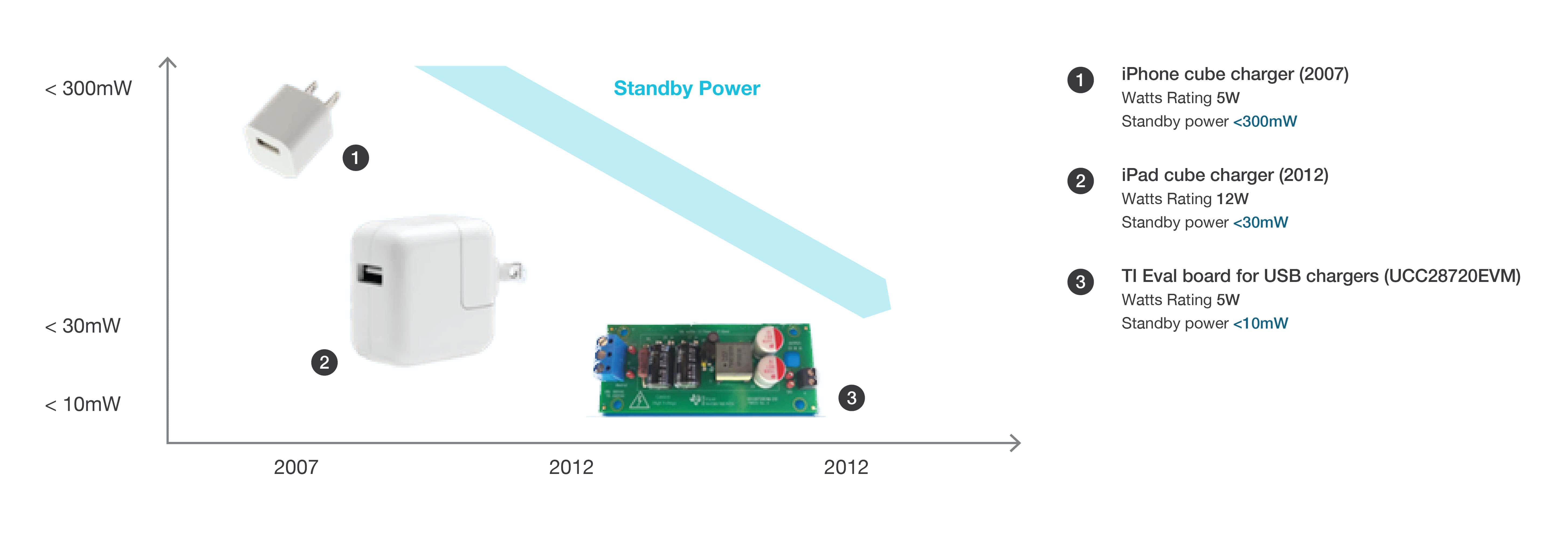 Power efficiency standards decreasing standby power consumption