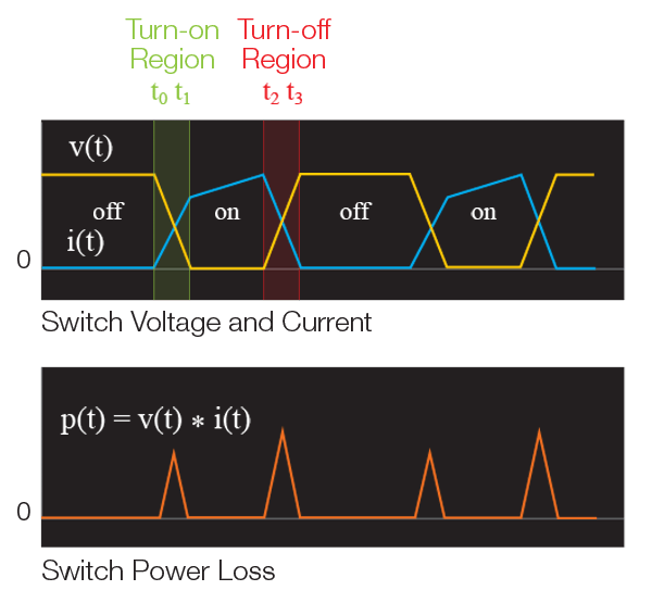 Multiplying voltage and current on a MOSFET gives instanteous power.  Average power dissipation is switching loss