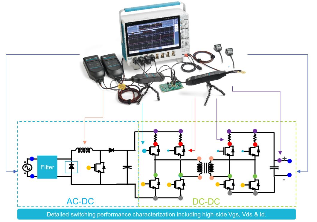 SiC MOSFET and GaN FET Switching Power Converter Analysis Kit