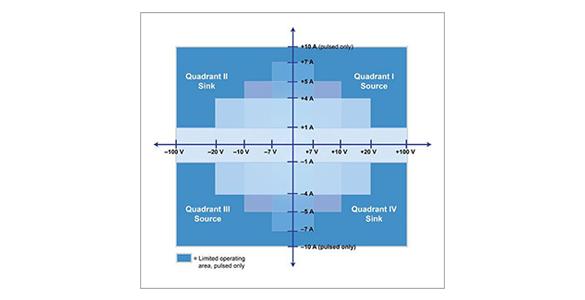 The Resourceful Sourcemeter