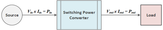 The goal of power converter design is to drive down  power loss, bringing the conversion process closer to 100 percent efficiency