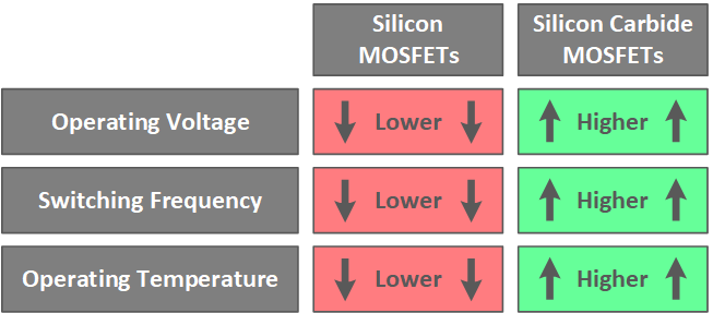 SiC MOSFETs enable higher energy efficiency from designs based on smaller components