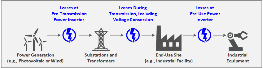 Power loss may reach 10% or more from the point of generation, transmission, and consumption