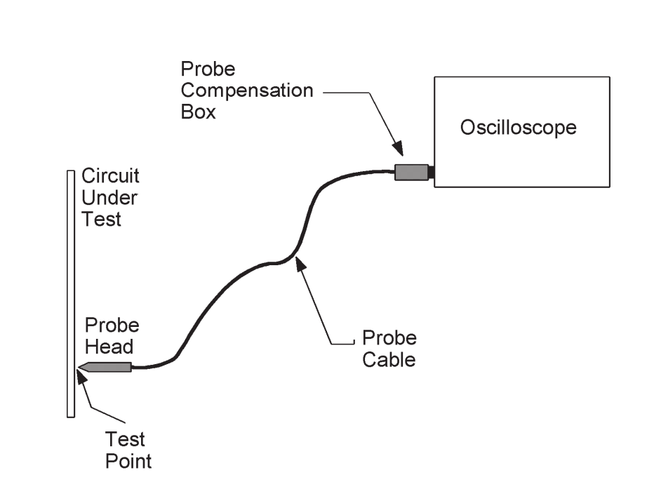 Connecting the probe diagram
