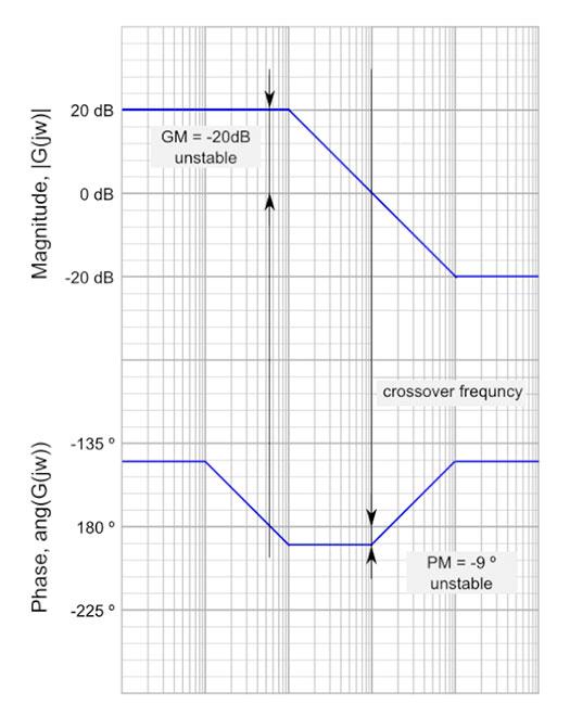Measuring stability margins