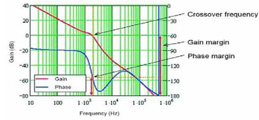 bode_gain_phase_graph