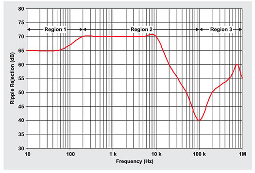 rejectionratio_vs_frequency